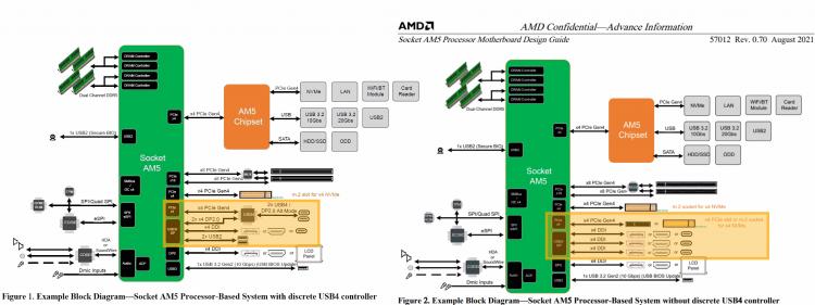 Схема платформы AMD AM5. Источник слева TechPowerUP, справа — Chips and Cheese