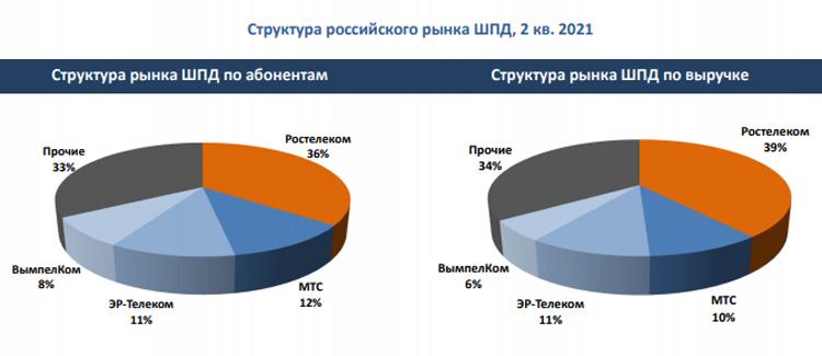 Количество пользователей широкополосного интернета в России начало сокращаться1