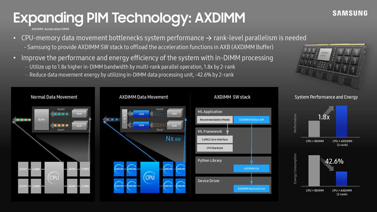 Samsung будет оснащать встроенными ускорителями вычислений все типы памяти — от DDR4 до HBM33