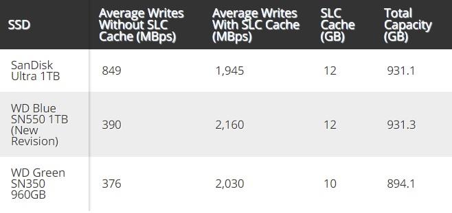 Сравнение производительности старой и новой ревизии WD Blue SN550 при обычных условиях и с полной загрузкой кеш-памяти (Изображение: Tom's Hardware