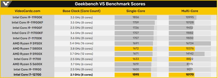 Процессор Intel Core i7-12700 поколения Alder Lake оказался примерно равен AMD Ryzen 7 5800X3
