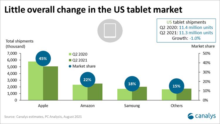 Квартальные продажи компьютеров в США подскочили на 17 %