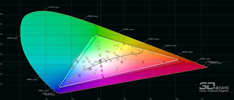 Huawei nova 8, цветовой охват в режиме обычной цветопередачи. Серый треугольник – охват sRGB, белый треугольник – охват nova 8