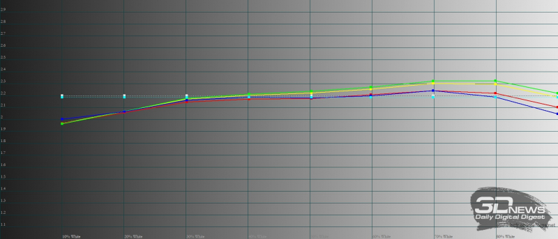 Huawei nova 8, гамма в режиме обычной цветопередачи. Желтая линия – показатели nova 8, пунктирная – эталонная гамма