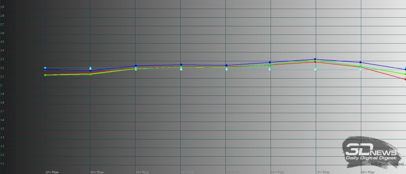 Huawei nova 8, гамма в режиме яркой цветопередачи. Желтая линия – показатели nova 8, пунктирная – эталонная гамма
