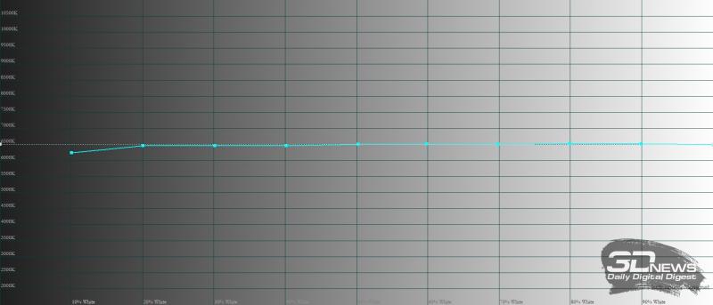 Huawei nova 8, цветовая температура в режиме обычной цветопередачи. Голубая линия – показатели nova 8, пунктирная – эталонная температура