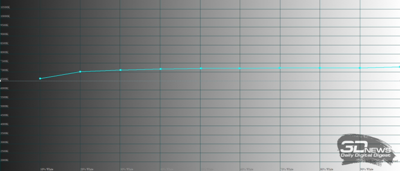 Huawei nova 8, цветовая температура в режиме яркой цветопередачи. Голубая линия – показатели nova 8, пунктирная – эталонная температура