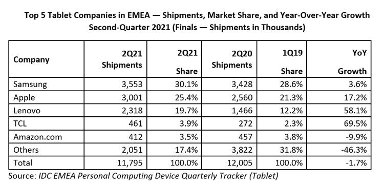Рынок планшетов в регионе EMEA начал сокращаться