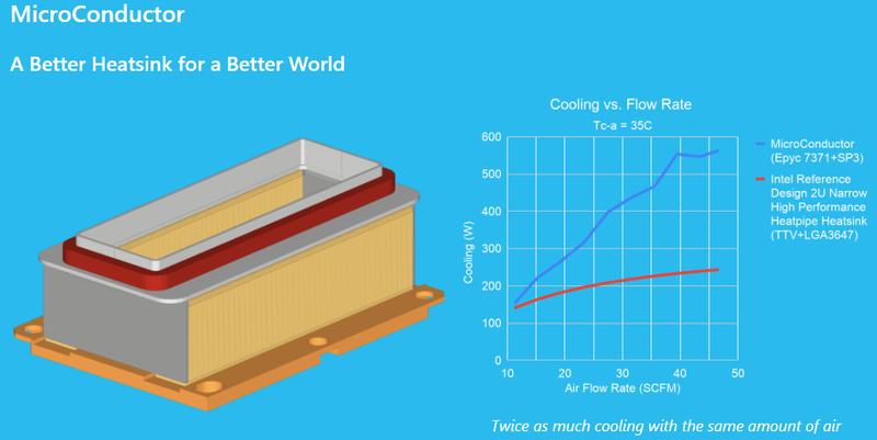 Радиаторы MicroConductor вдвое эффективнее обычных при одинаковом воздушном потоке