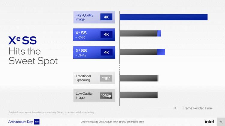 Технология ИИ-масштабирования Intel XeSS может работать на некоторых видеокартах AMD и NVIDIA