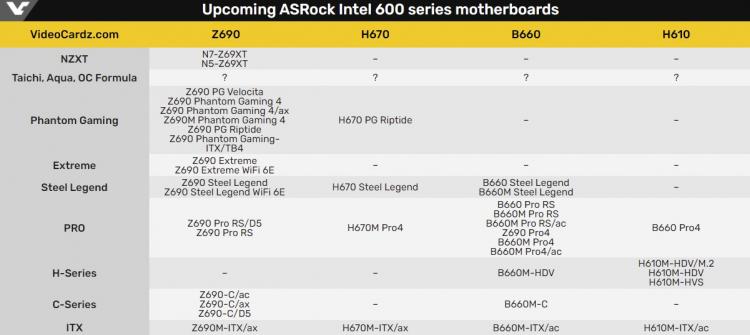 """ASRock представит больше двух десятков материнских плат для процессоров Intel Alder Lake"""""""