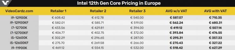 Ожидаемые цены на процессоры Intel Alder Lake-S с НДС и без него
