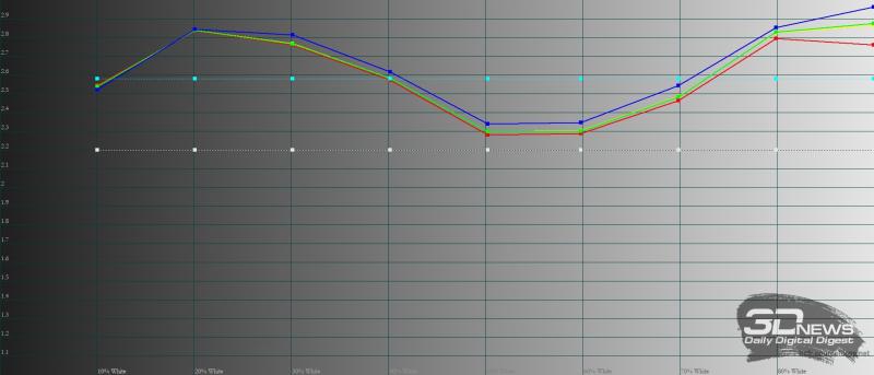 KIVI 55U710B, гамма в «ярком» режиме. Желтая линия – показатели KIVI 55U710B, пунктирная – эталонная гамма