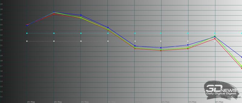 KIVI 55U710B, гамма в «насыщенном» режиме. Желтая линия – показатели KIVI 55U710B, пунктирная – эталонная гамма