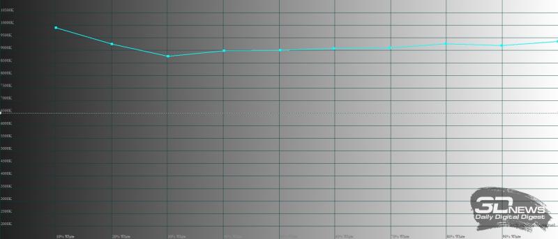 KIVI 55U710B, цветовая температура в «ярком» режиме. Голубая линия – показатели KIVI 55U710B, пунктирная – эталонная температура