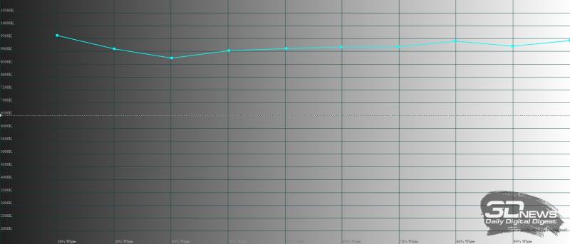 KIVI 55U710B, цветовая температура в «насыщенном» режиме. Голубая линия – показатели KIVI 55U710B, пунктирная – эталонная температура