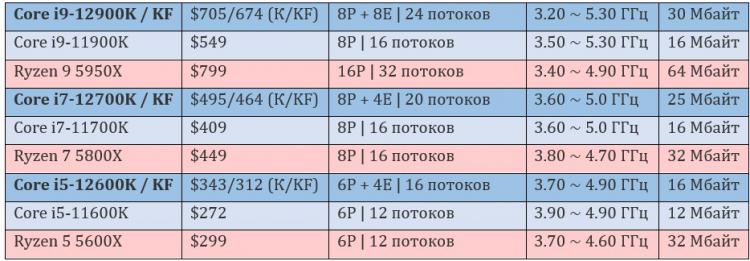 Опубликованы ориентировочные американские цены и характеристики процессоров Intel Alder Lake-S