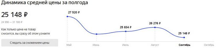 Актуальная средняя цена Ryzen 5 5600X по данным «Яндекс.Маркет»