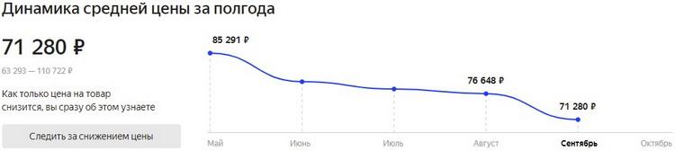 Актуальная средняя цена Ryzen 9 5950X по данным «Яндекс.Маркет»