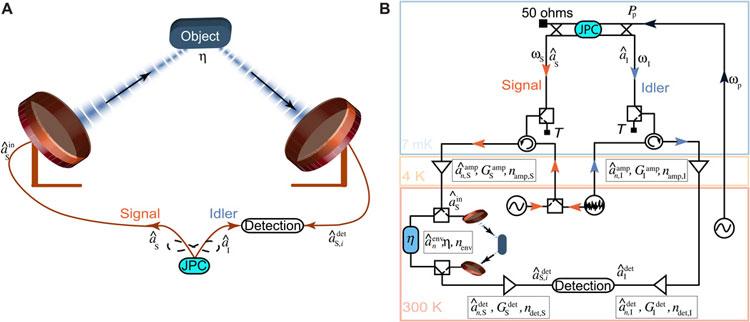 Принцип работы радара на спутанных фотонах. Источник изображения: Science