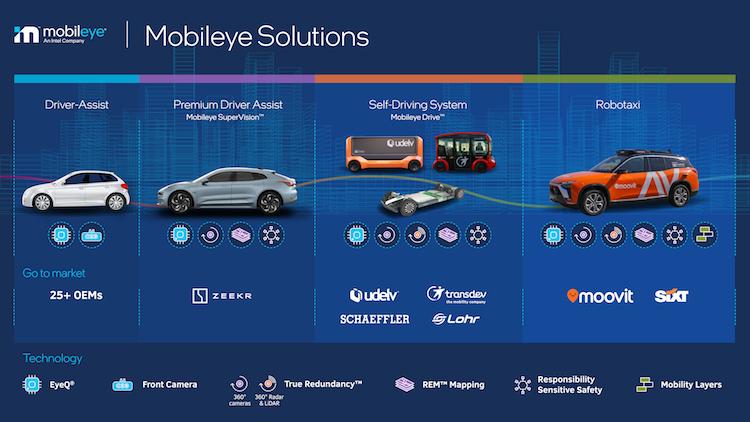 Глава Intel: в автомобилях будет применяться всё больше чипов — к 2030 году они обеспечат до 20 % себестоимости машины