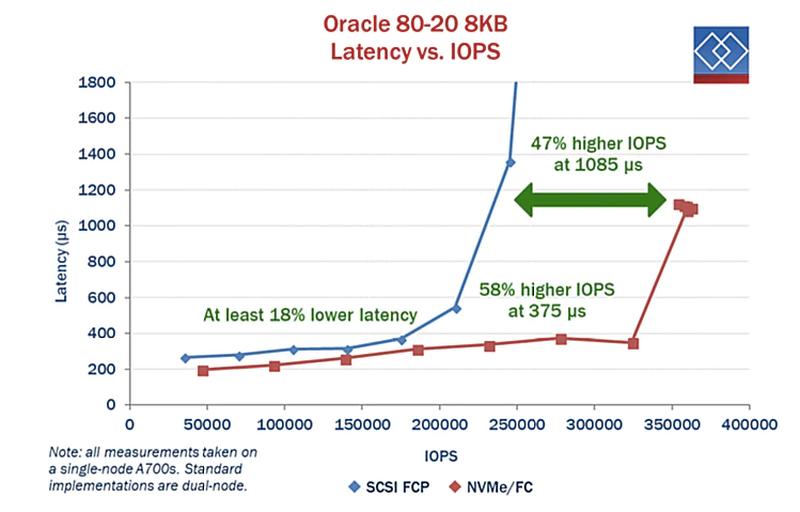 Преимущества NVMe-over-Fabrics на примере Oracle