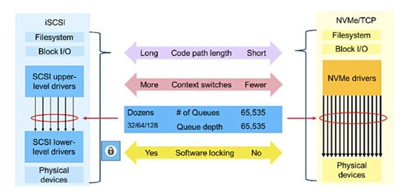 Преимущества NVMe-over-TCP перед классическим iSCSI
