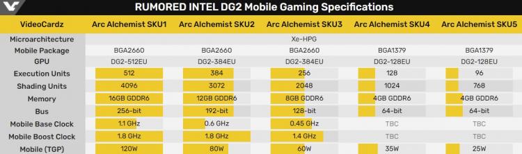 Мобильная флагманская видеокарта Intel Arc Alchemist отметилась в бенчмарке, но пока ничем не удивила