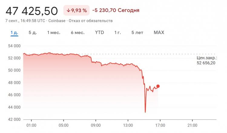 Биткоин рухнул ниже $50 тысяч — криптовалюта потеряла почти 10 % цены за день