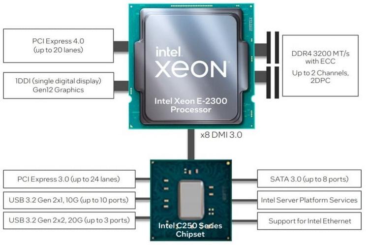 Intel представила процессоры Xeon E-2300 — Rocket Lake для серверов начального уровня