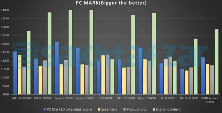 Опубликованы цены и тесты Intel Alder Lake— претенденты на звание самых быстрых настольных процессов в мире
