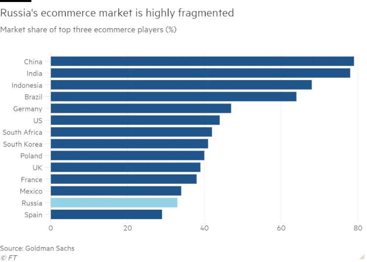 Российский рынок электронной коммерции остаётся высокофрагментированным: рыночная доля трёх крупнейших игроков в стране / Источник: ft.com