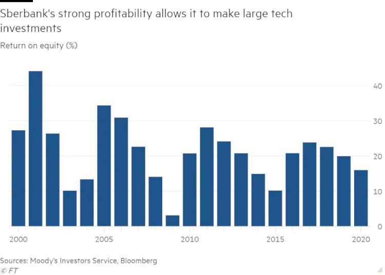 Высокая прибыльность «Сбербанка» позволяет ему инвестировать большие средства в технологические направления / Источник: ft.com