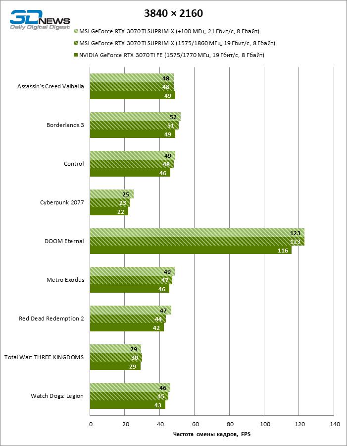 Обзор видеокарты MSI GeForce RTX 3070 Ti SUPRIM X: готовь корпус побольше