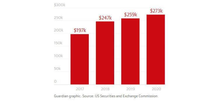 С 2017 года медианная зарплата сотрудника Google выросла