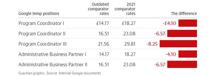 Разница в сравнительных ставках в Великобритании: начальное значение и 2021 год (фунты стерлингов в час)
