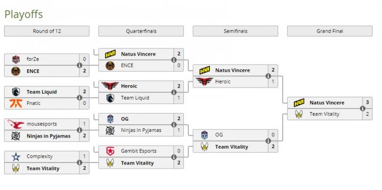 Na'Vi стала чемпионом ESL Pro League Season 14 по CS:GO