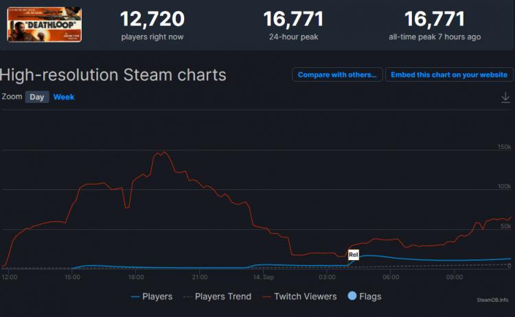 Максимальный онлайн Deathloop в Steam составил почти 17 тыс. человек, но у игры немало отрицательных отзывов