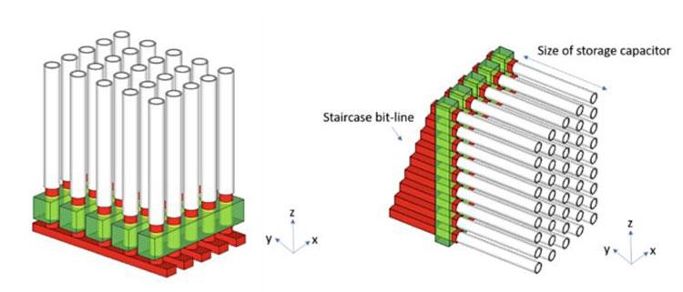 Слева обычные планарные массивы DRAM, а справа — вертикальное расположение ячеек. Источник изображения: Monolithic3D