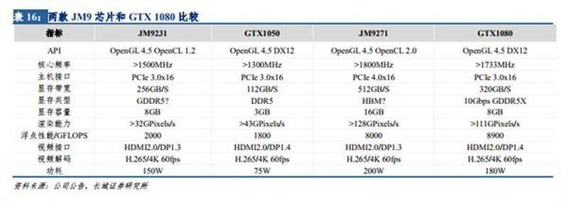 Китайская Jingjia Micro завершила проектирование собственного GPU, который сможет потягаться с GeForce GTX 1080