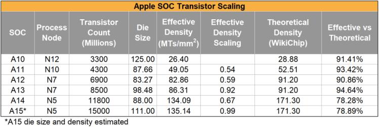 Мобильные процессоры Apple стали медленнее прибавлять в производительности и дальше будет только хуже3