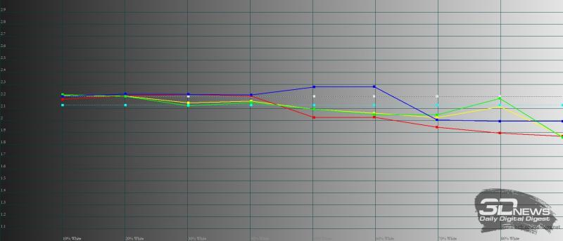 Samsung Galaxy Z Flip3, гамма в режиме цветопередачи «естественные цвета». Желтая линия – показатели Galaxy Z Flip3, пунктирная – эталонная гамма