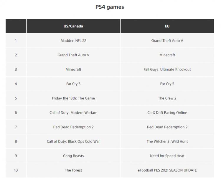 Источник изображения: PlayStation Store
