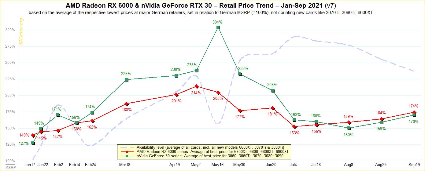 Европейские цены на видеокарты в сентябре выросли на 67 %