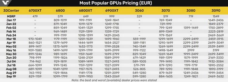 Лучшая и худшая цена на видеокарты в Европе с января по сентябрь 2021 года