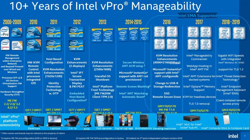 """MERLION предлагает опробовать в действии технологии Intel vPro"""""""