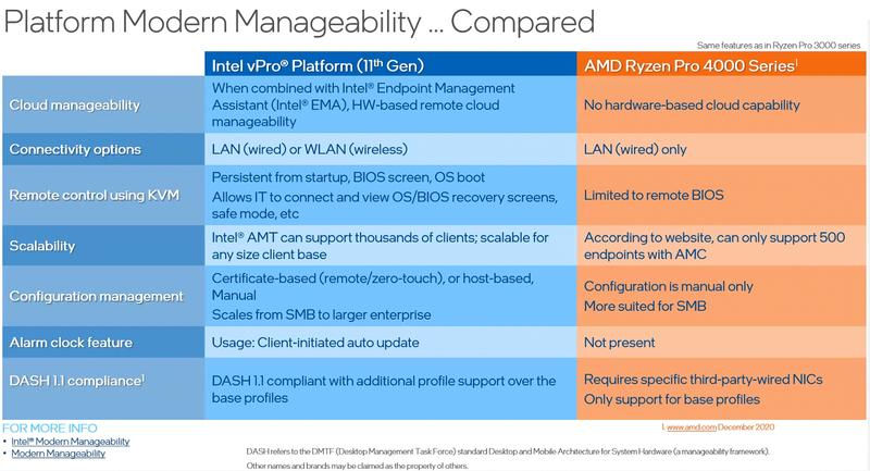Сравнение платформ удалённого управления Intel и AMD