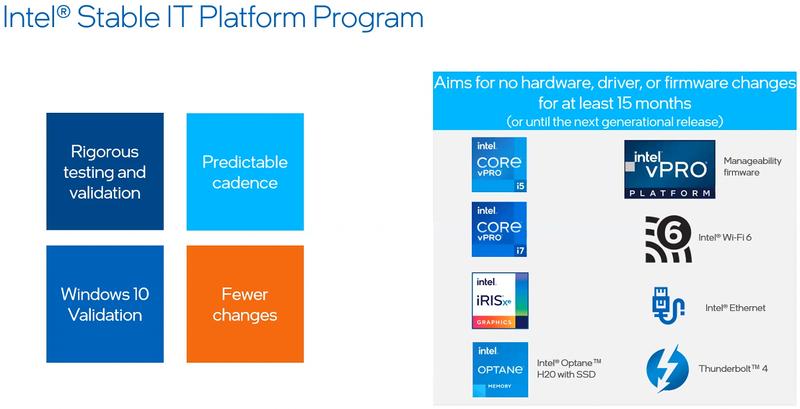 Intel vPro: основа стабильной платформы