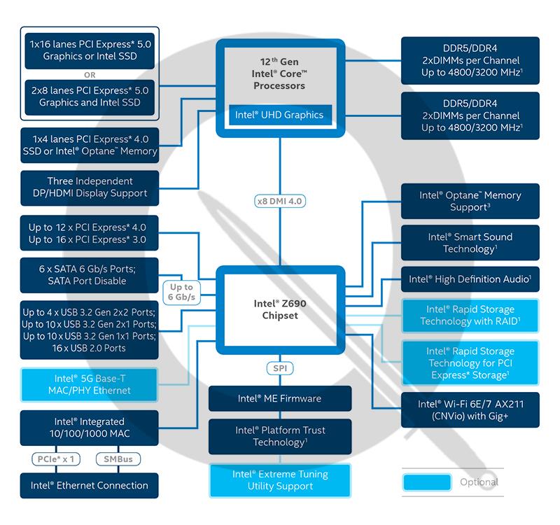 Набор системной логики Intel Z690. Источник: pcin.com