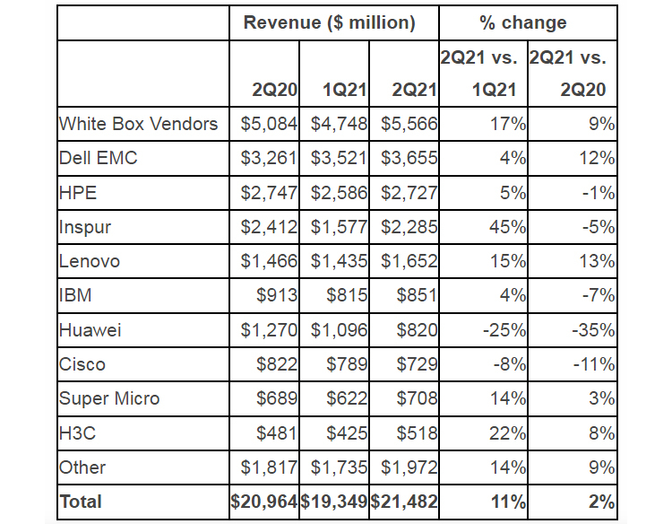AMD captures 16% of server processor market - a record for the company